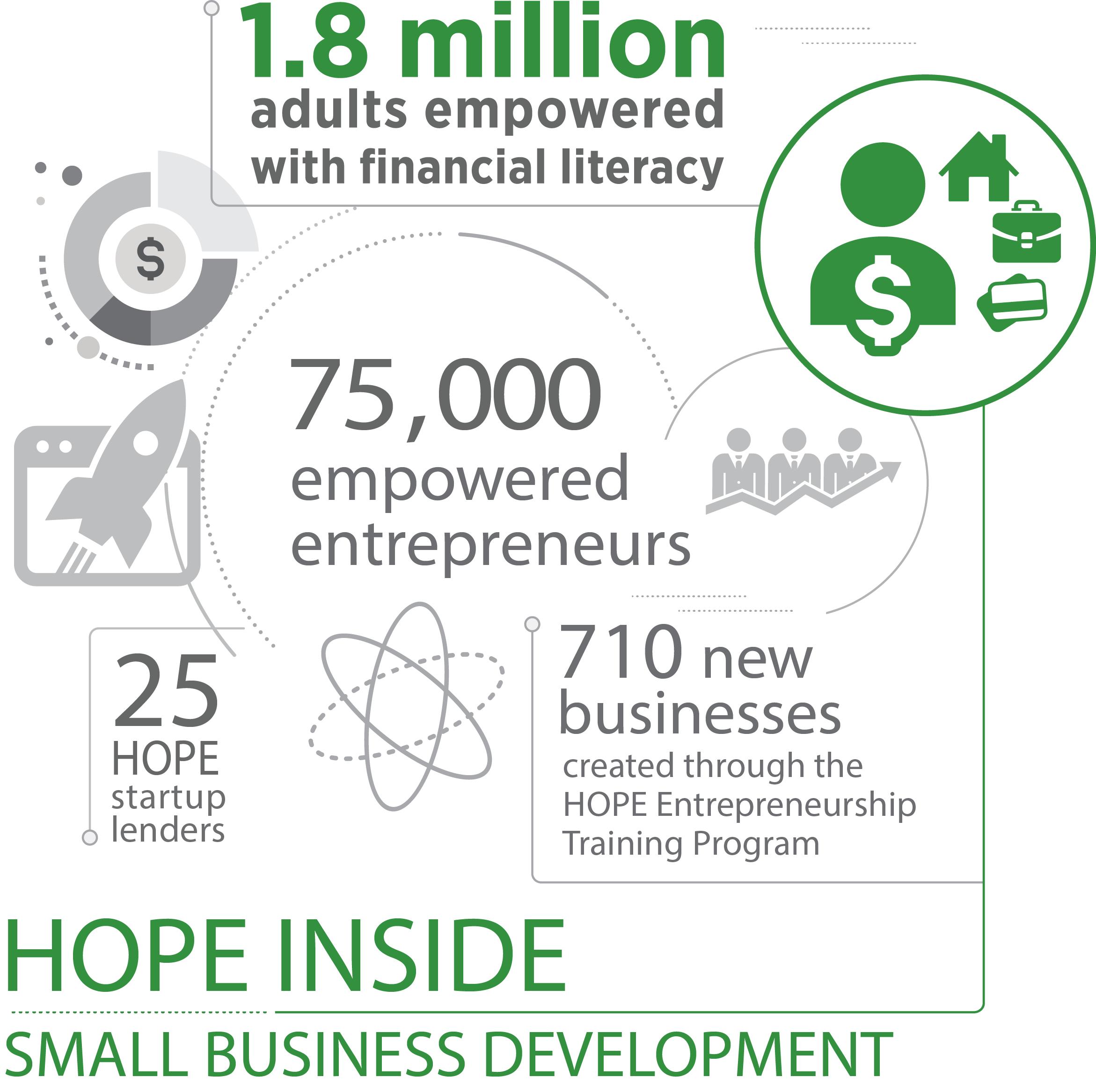 Small Business Development | Operation HOPE, Inc